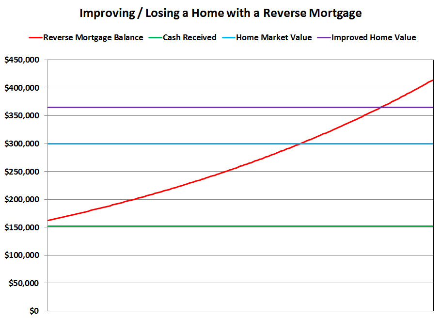 Loss of Home Via Improvement Reverse Mortgage