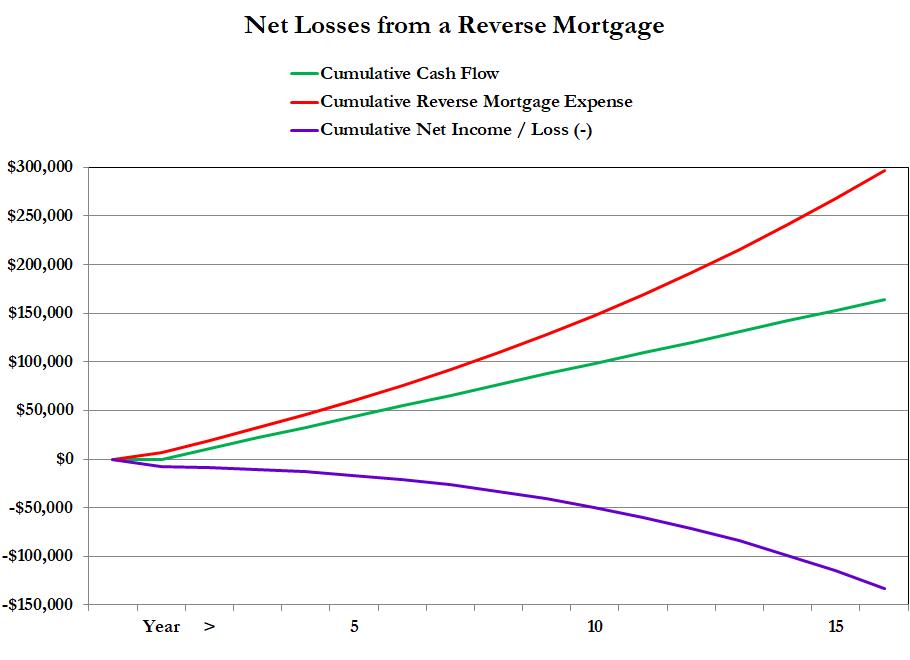 reverse mortgage loss of income