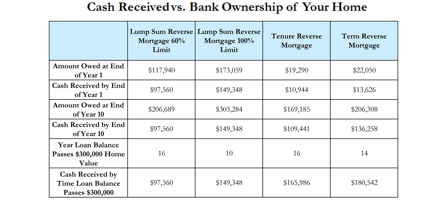reverse mortgages effectiveely sell your home