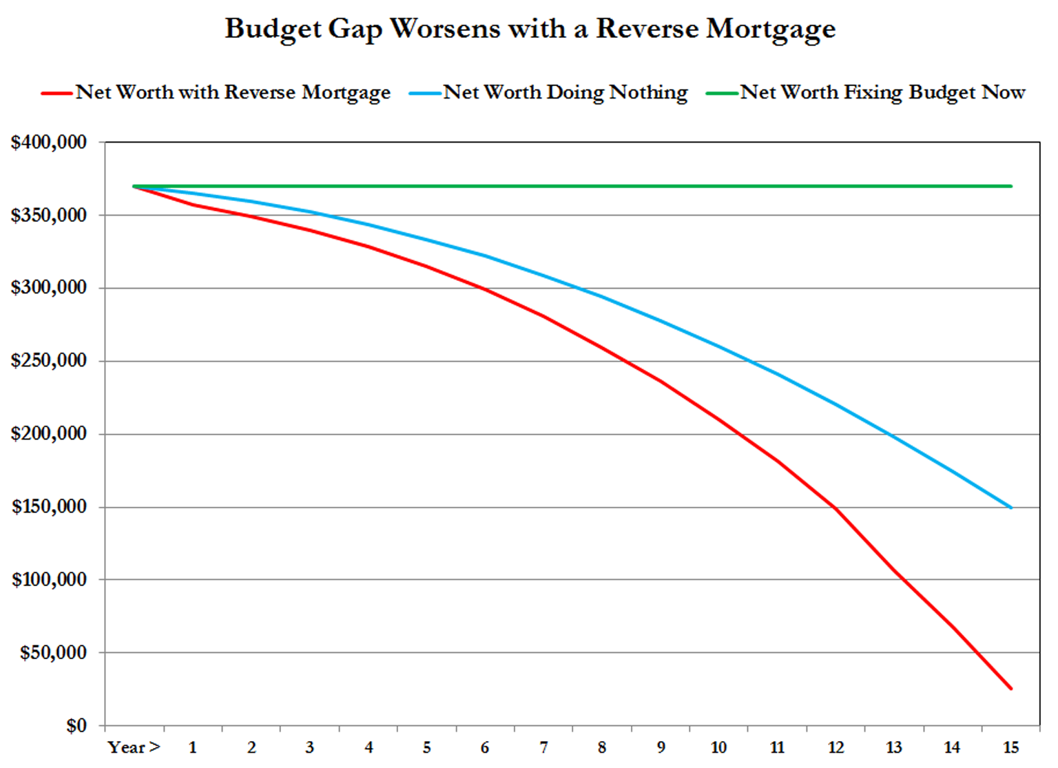 reverse mortgages hurt budgets