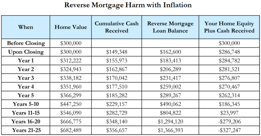 Reverse mortgages are even worse with inflation fiduciary press llc reverse mortgages are even more harmful with inflation fandeluxe Image collections