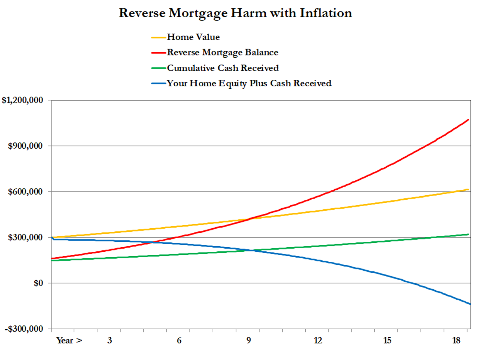 inflation worsens the harm of a reverse mortgage
