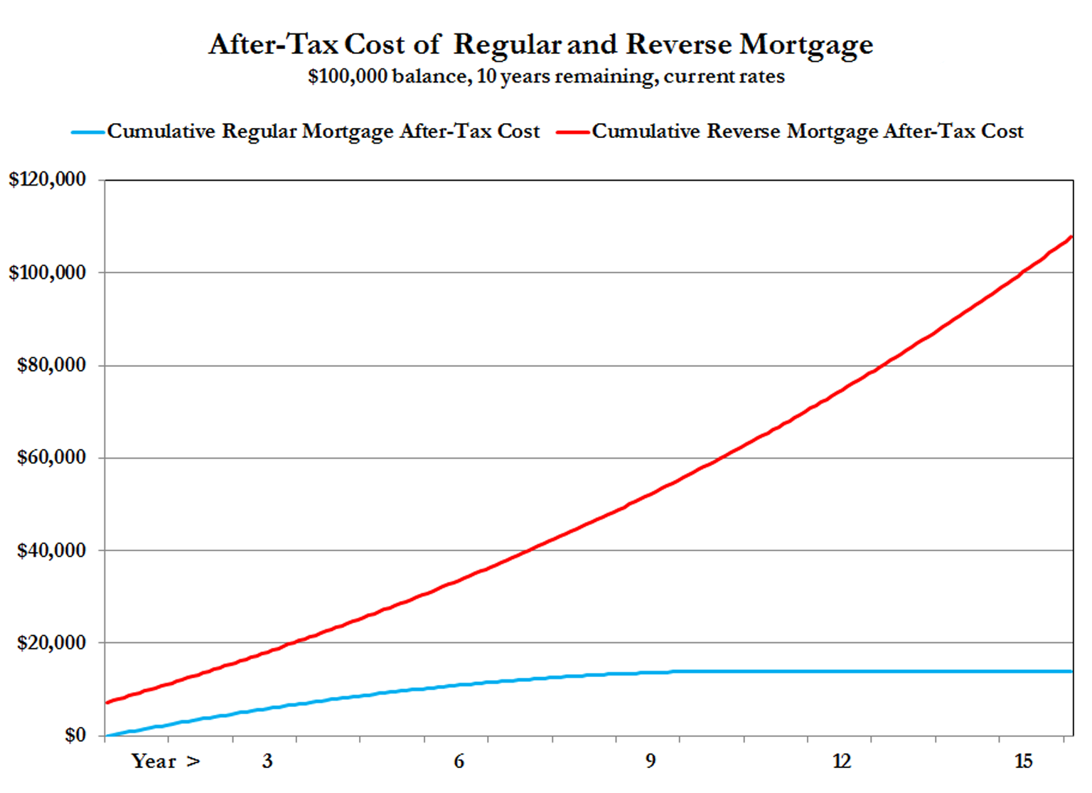 reverse mortgages cost vastly more than regular mortgages