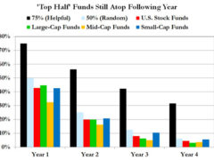 Chart showing how yearly winners do poorly in future years