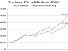 Chart showing wrap account damage to assets